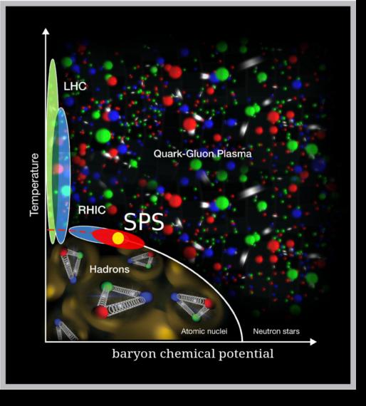 """Diagram fazowy materii silnie oddziałującej z zaznaczonym przejściem fazowym pomiędzy stanem """"normalnej"""" materii jądrowej (hadrony, jądra atomowe) a stanem plazmy kwarkowo-gluonowej. Na rysunku zaznaczony jest obszar badań eksperymentu NA61/SHINE na akceleratorze SPS (Super Proton Synchrotron) w CERN, oraz obszar akceleratora RHIC (Relativistic Heavy Ion Collider, USA) i Wielkiego Zderzacza Hadronów LHC."""